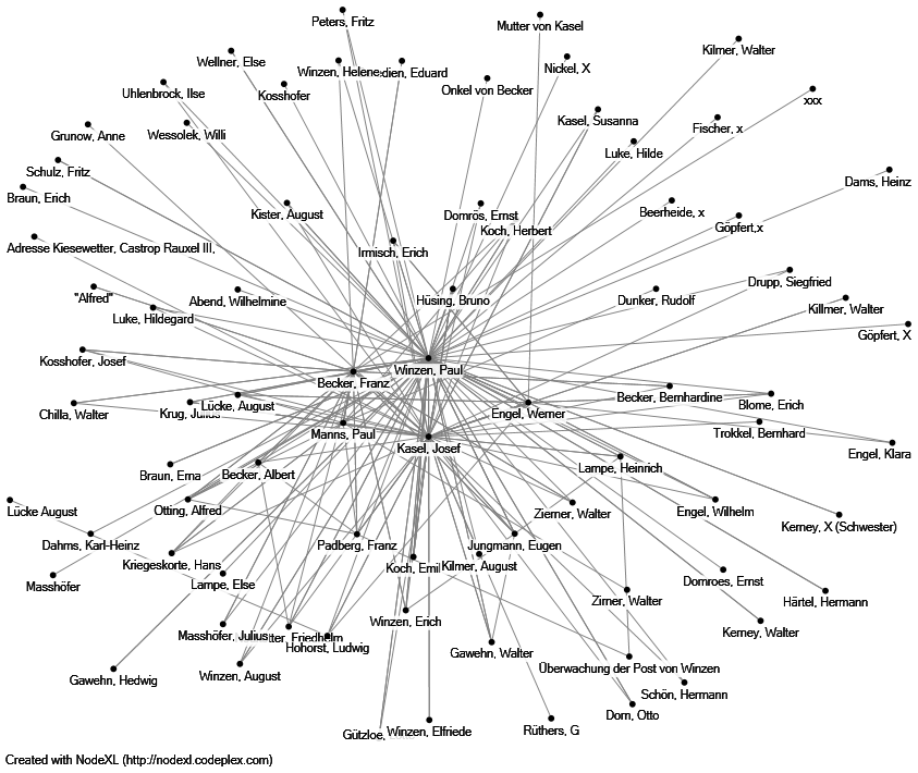 Gesamtnetzwerk